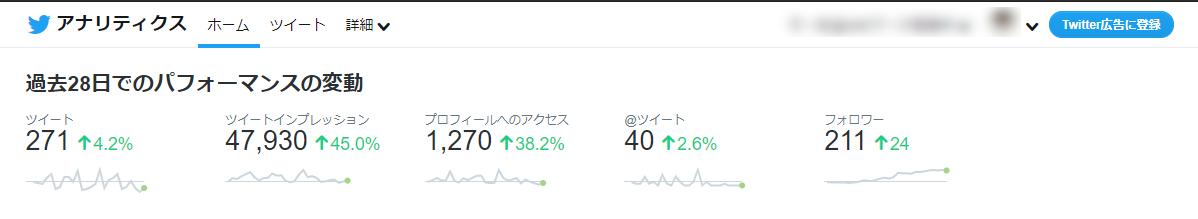 Twitterアナリティクスの画面