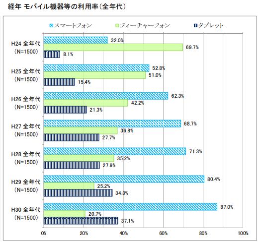 モバイル機器の利用率