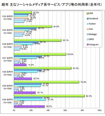 主なソーシャルメディア系サービス/アプリの利用率