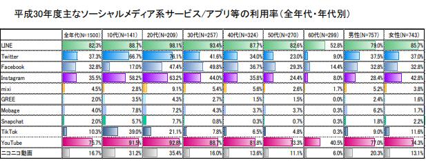 主なSNSとアプリの年代別利用率